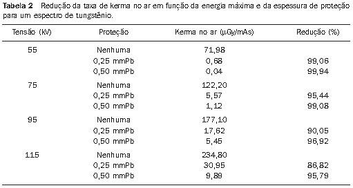 Figura 1. Espectro de energia de uma ampola de alvo de tungstênio e  filtração inerente de 2,5 mmAl a 75 kV. f5f860284d